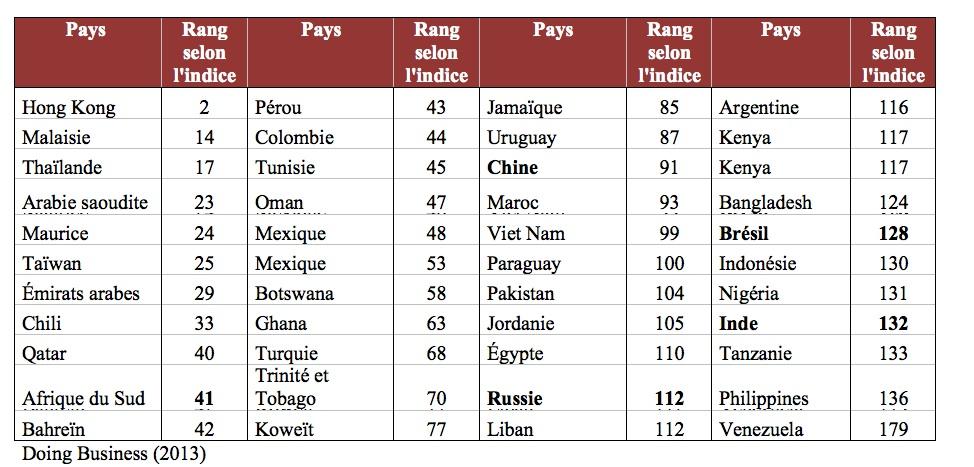 Les pays mergents performance ou d veloppement la - Quel est le nom le plus porte au monde ...